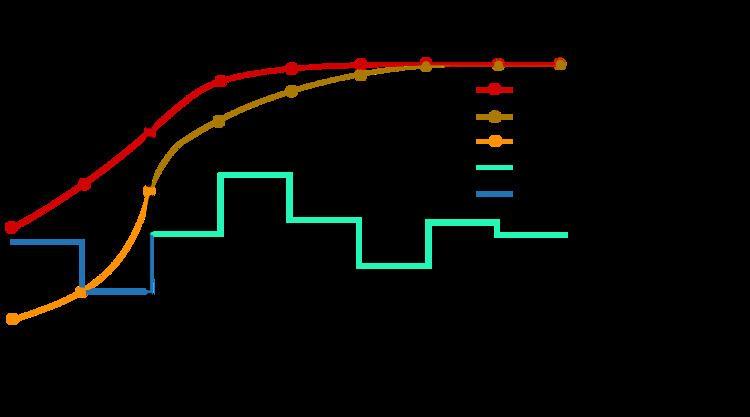 Model predictive control httpsistackimgurcomlYqJ3png