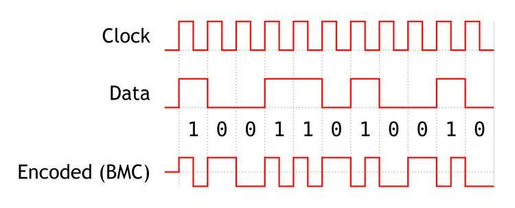 Modified AMI code