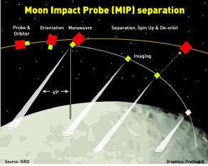 Moon Impact Probe - Alchetron,...