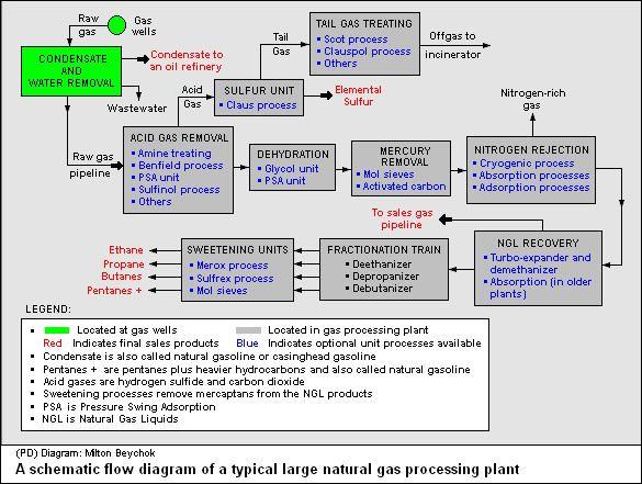 Natural-gas processing httpschemengineeringwikispacescomfileviewN
