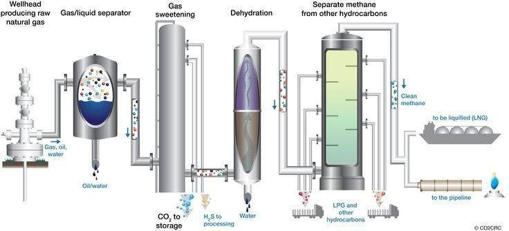 Natural-gas processing How Do You Process Natural Gas