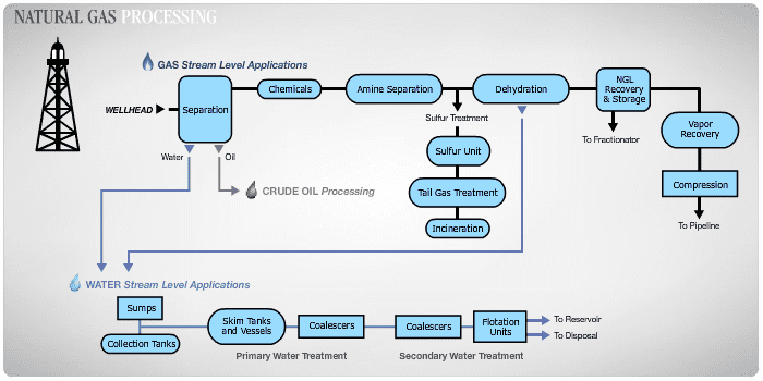 Natural-gas processing Natural Gas Production Magnetrol Inc