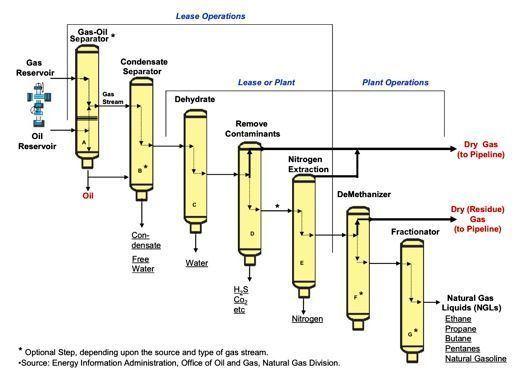 Natural-gas processing Natural Gas Processing Market Investment U