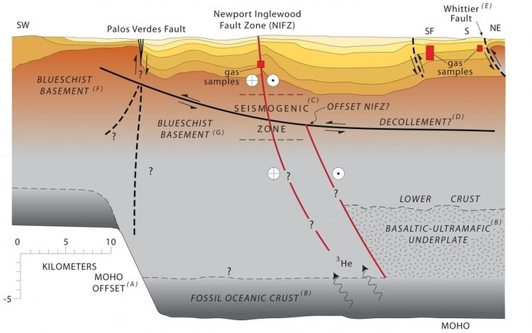 Newport–Inglewood Fault Geologists make new discoveries about the NewportInglewood Fault
