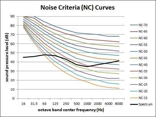 Noise curve