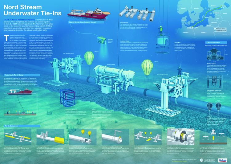 Nord Stream Nord Stream Underwater TieInsquot Images Nord Stream AG