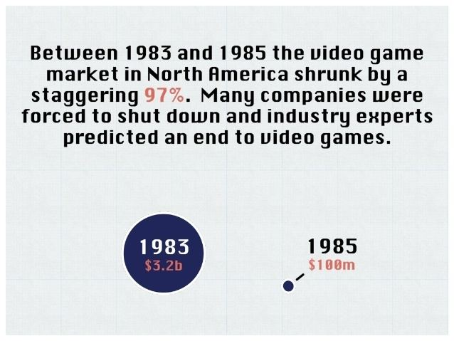 North American video game crash of 1983 httpsimageslidesharecdncomthegreatnagamecras
