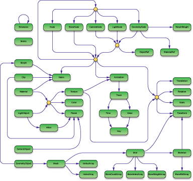 Open Game Engine Exchange opengexorgopengexpng