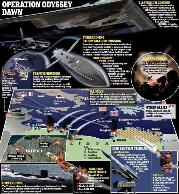 Operation Odyssey Dawn Libyan War 39Operation Odyssey Dawn39 The Latest Developments The