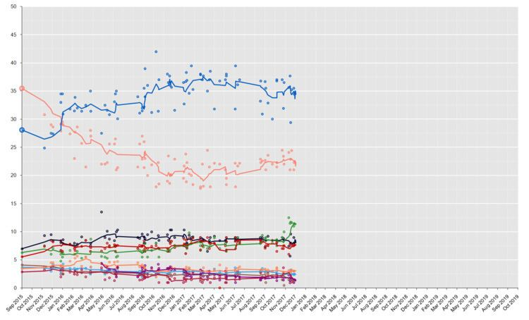 Opinion polling for the next Greek legislative election