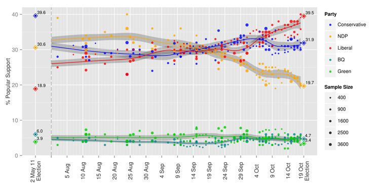 Opinion polling in the Canadian federal election, 2015