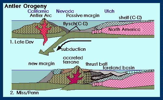 Orogeny Orogeny in North America