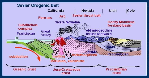 Orogeny North American Orogenies