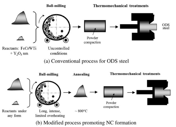 Oxide dispersion-strengthened alloy