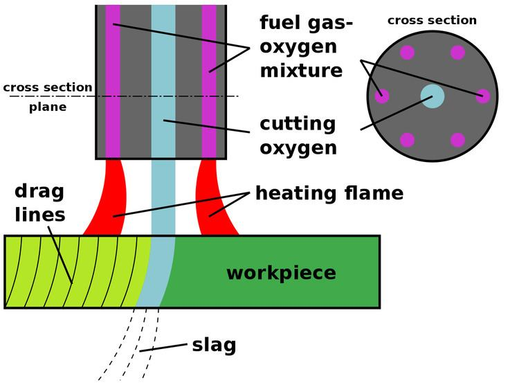 Oxy-fuel welding and cutting