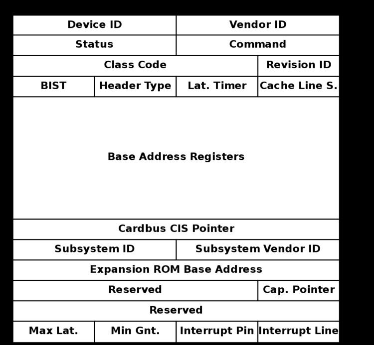 PCI configuration space - Alchetron, the free social encyclopedia