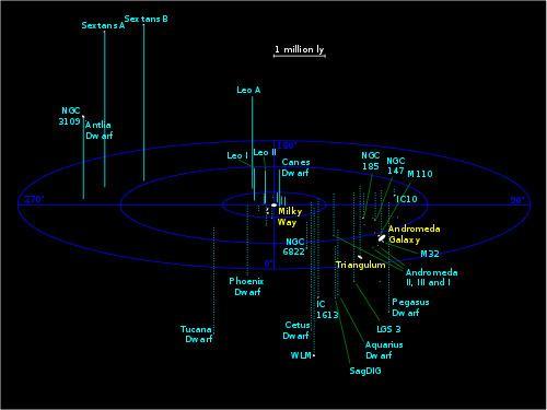 Pegasus Dwarf Irregular Galaxy httpsuploadwikimediaorgwikipediacommonsthu