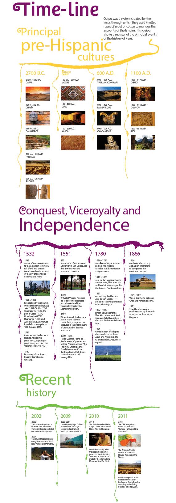 Piura in the past, History of Piura