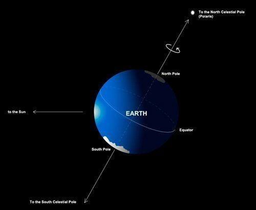 Pole star How Can the Pole Star Polaris Act As A GPS Device Science ABC