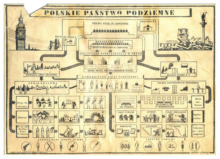 Polish Underground State Secret State Poland and Poles in the Second World War