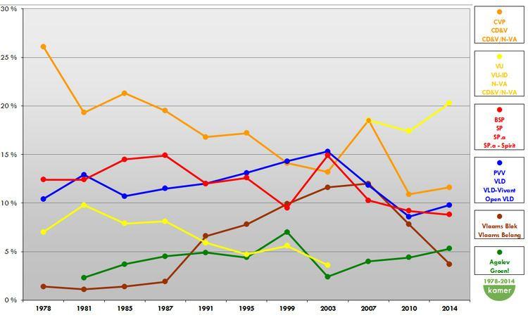 Political parties in Flanders
