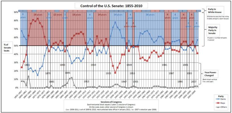 Political power in the United States over time