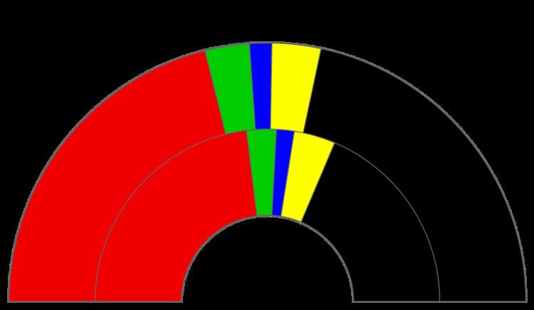 Politics of Schleswig-Holstein