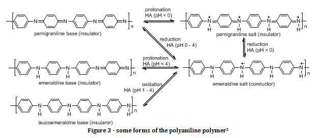 Polyaniline Synthesis and properties of Polyaniline Odinity