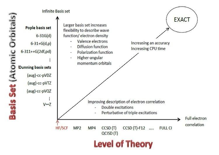 Pople diagram