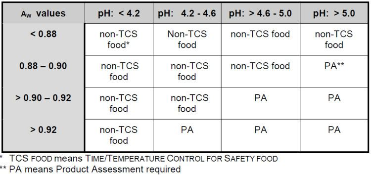 Potentially Hazardous Food