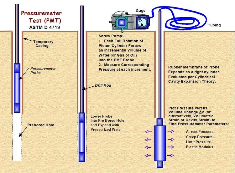 Pressuremeter Test Alchetron The Free Social Encyclopedia