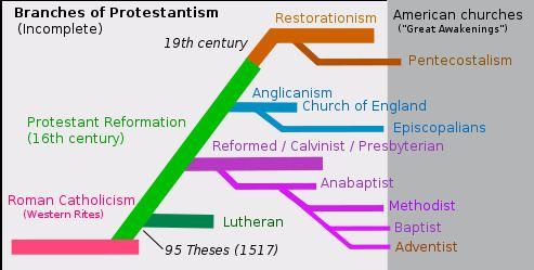 Protestantism Protestantism Wikiversity