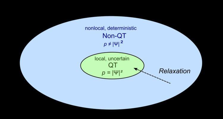 Quantum non-equilibrium