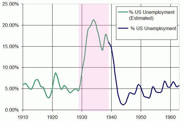 Recession of 1937–38