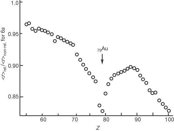 Relativistic quantum chemistry wwwnaturecomnaturejournalv446n7134imagesna