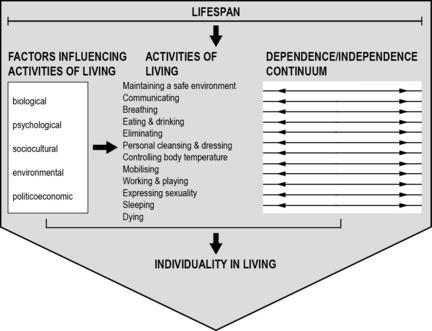 Roper–Logan–Tierney model of nursing clinicalgatecomwpcontentuploads201504B97807