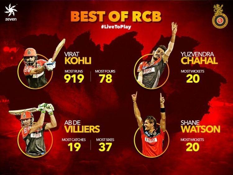 Royal Challengers Bangalore Royal Challengers Bangalore IPL News and Updates on RCB