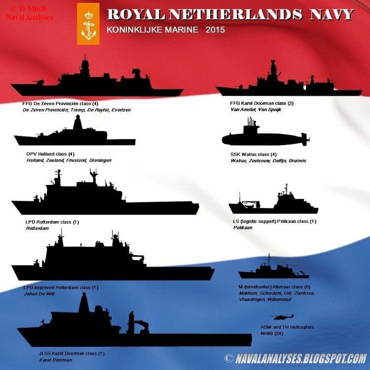 Royal Netherlands Navy Naval Analyses FLEETS 7 Royal Netherlands Navy Royal Norwegian