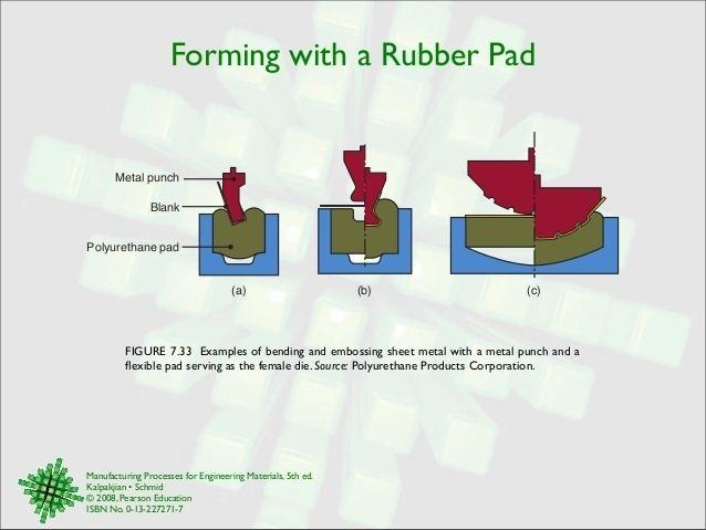Rubber Pad Forming Alchetron The Free Social Encyclopedia