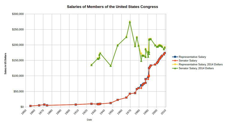 Salaries of members of the United States Congress
