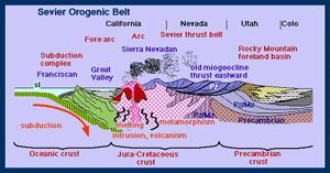 Sevier orogeny Illustrations of Geology and Oceanography