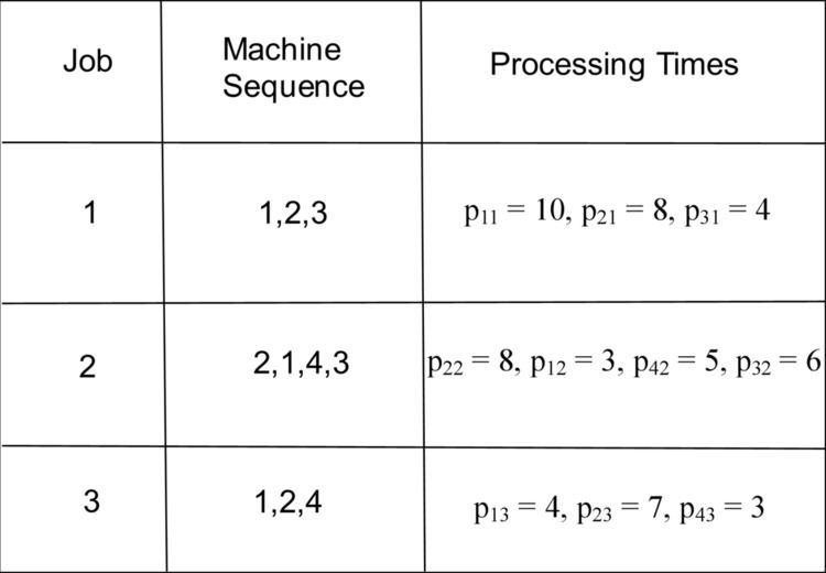 Shifting bottleneck heuristic