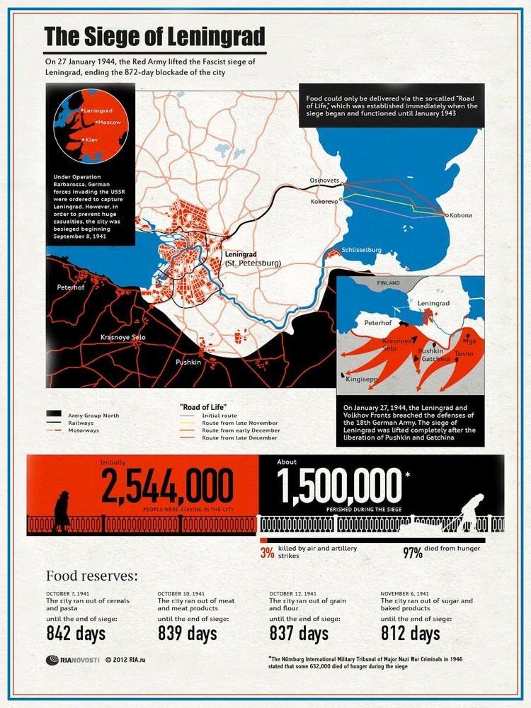 Siege of Leningrad 27 January 2014 RIANovosti Infographics The Siege of Leningrad