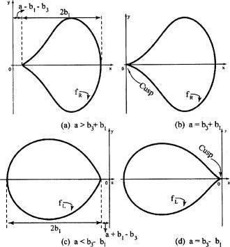 Singular point of a curve mechanicaldesignasmedigitalcollectionasmeorgda