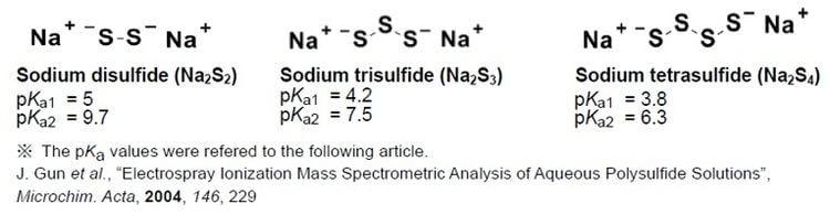 Sodium polysulfide SulfoBiotics Sodium Polysulfide Set Dojindo
