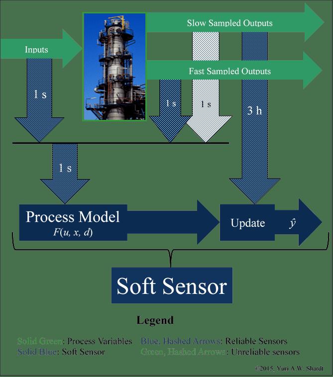 Soft sensor Yuri AW Shardt Research