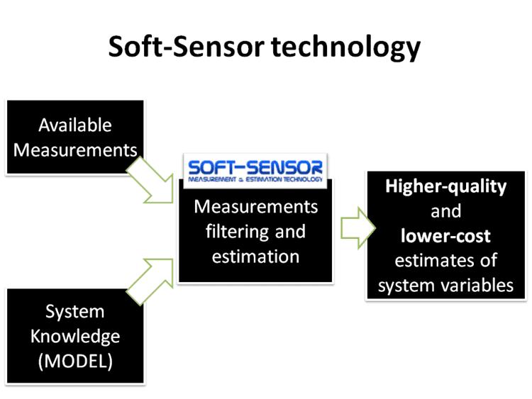 Soft sensor wwwsoftsensorcomimgsoftsensorhowpng