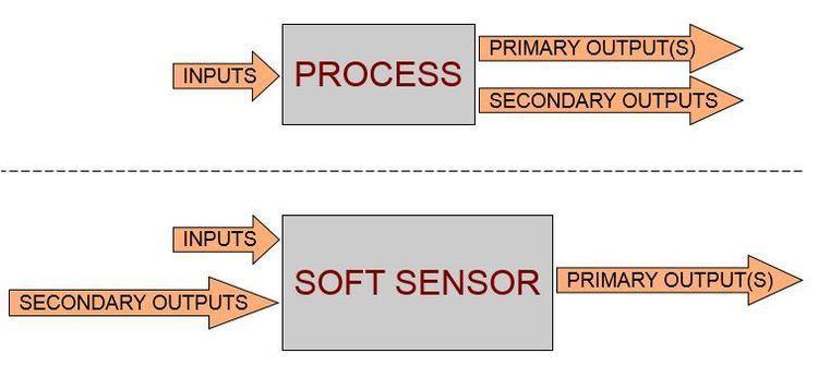 Soft sensor Soft Sensor Development Yazzoom Production Process Improvement