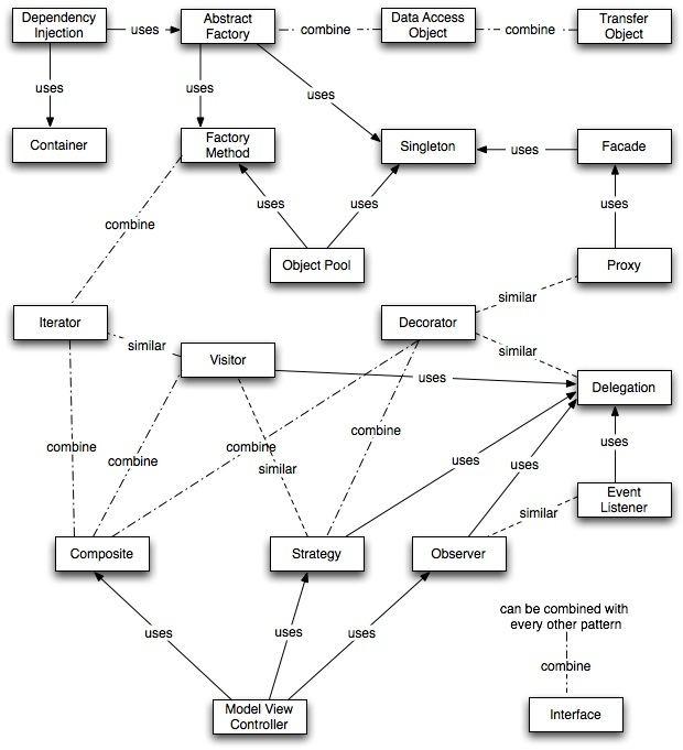 Software design pattern Best Practice Software Engineering Software and Design Patterns