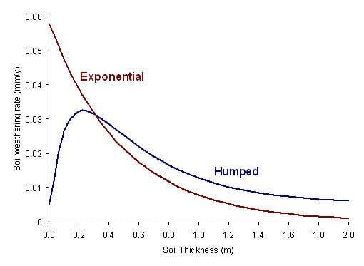 Soil production function